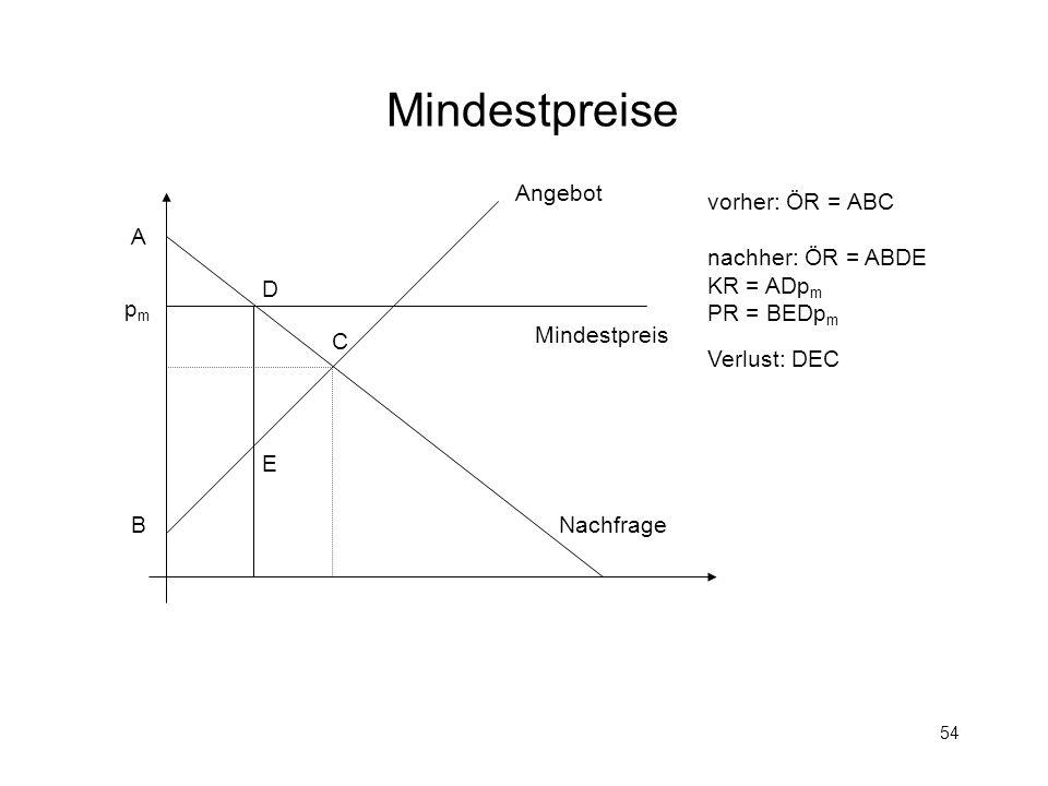 Mindestpreise Angebot vorher: ÖR = ABC nachher: ÖR = ABDE KR = ADpm