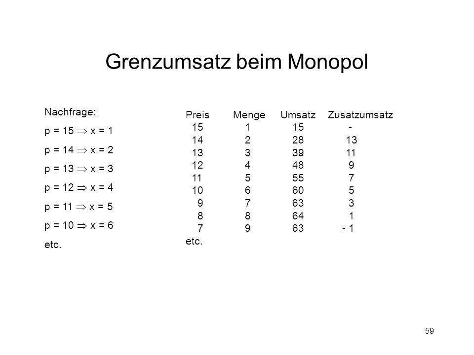 Grenzumsatz beim Monopol