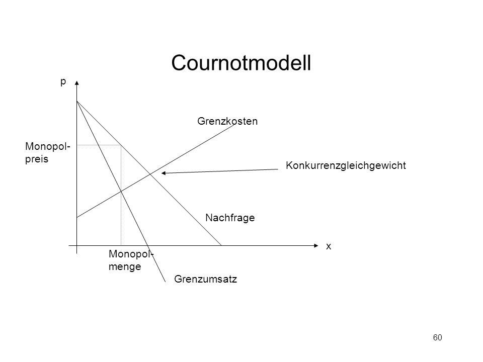 Cournotmodell p Grenzkosten Monopol- preis Konkurrenzgleichgewicht