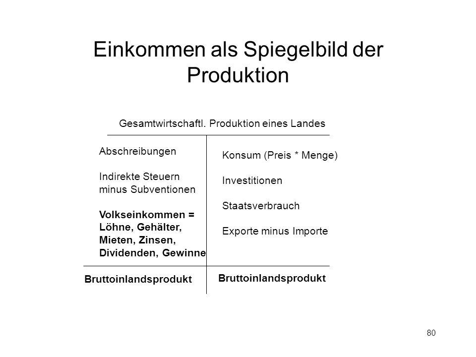 Einkommen als Spiegelbild der Produktion