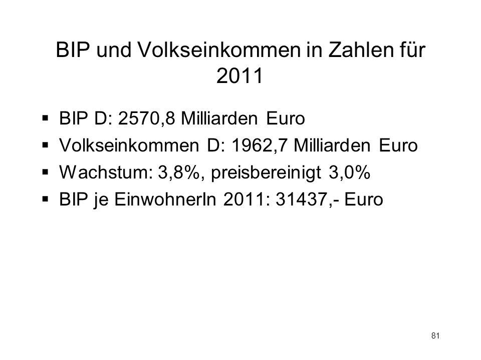 BIP und Volkseinkommen in Zahlen für 2011
