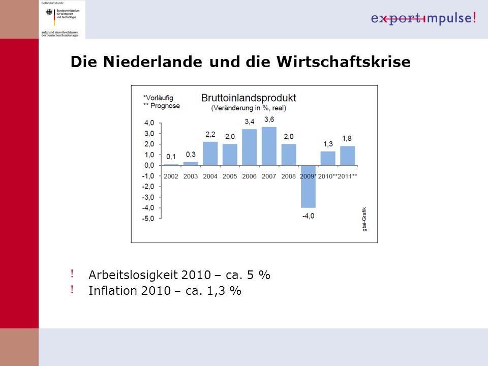 Die Niederlande und die Wirtschaftskrise
