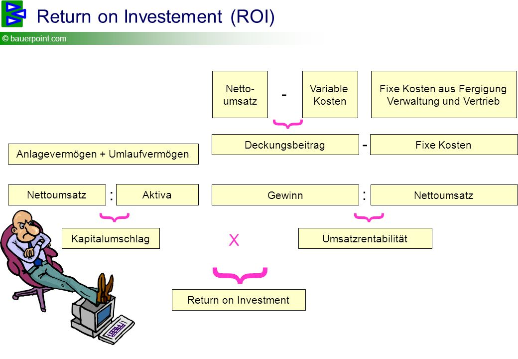 { { { { Return on Investement (ROI) - - : : X Netto- umsatz Variable