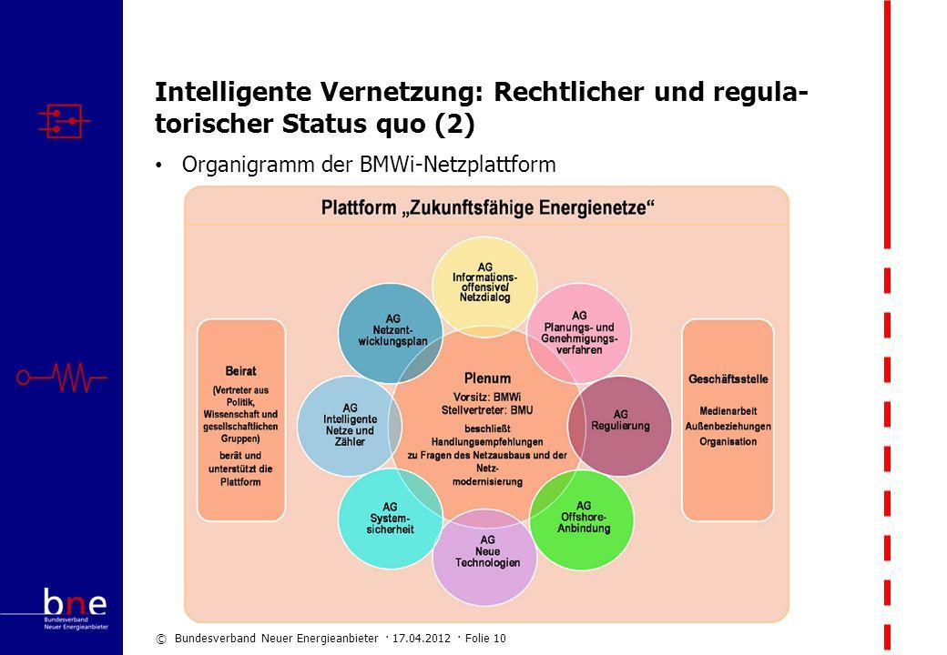 Intelligente Vernetzung: Rechtlicher und regula-torischer Status quo (2)