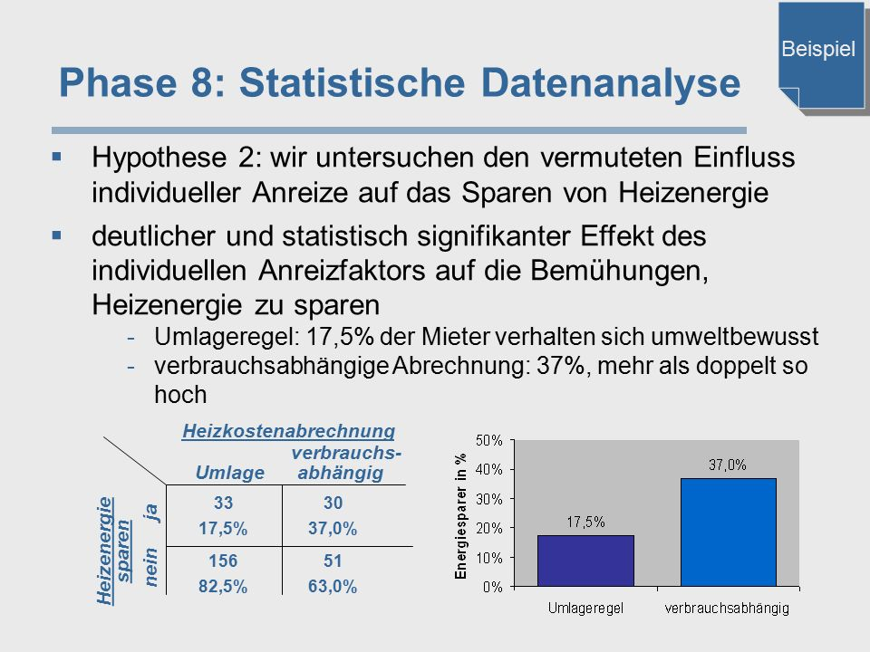 Phase 8: Statistische Datenanalyse