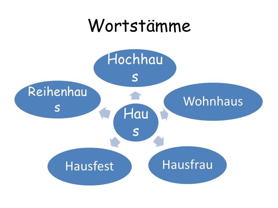 Wortstämme Haus Hochhaus Wohnhaus Hausfrau Hausfest Reihenhaus
