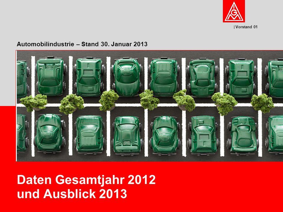 Automobilindustrie – Stand 30. Januar 2013