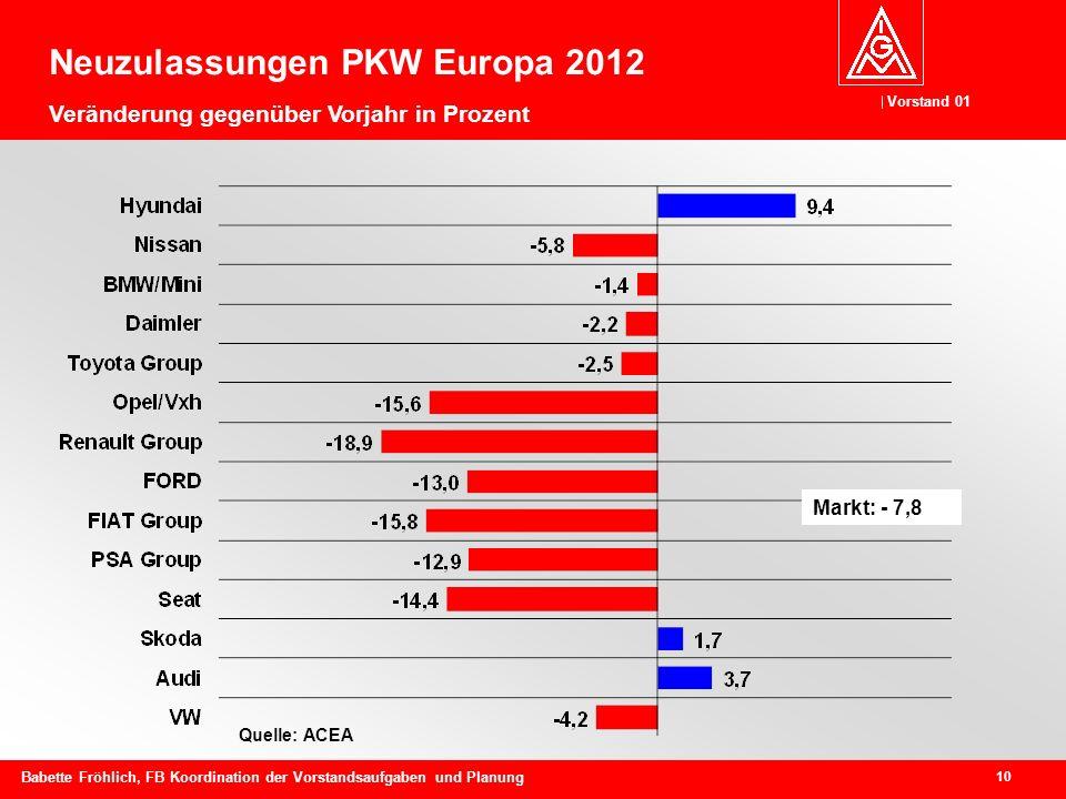 Neuzulassungen PKW Europa 2012 Veränderung gegenüber Vorjahr in Prozent