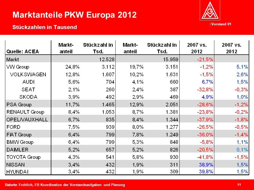 Marktanteile PKW Europa 2012 Stückzahlen in Tausend