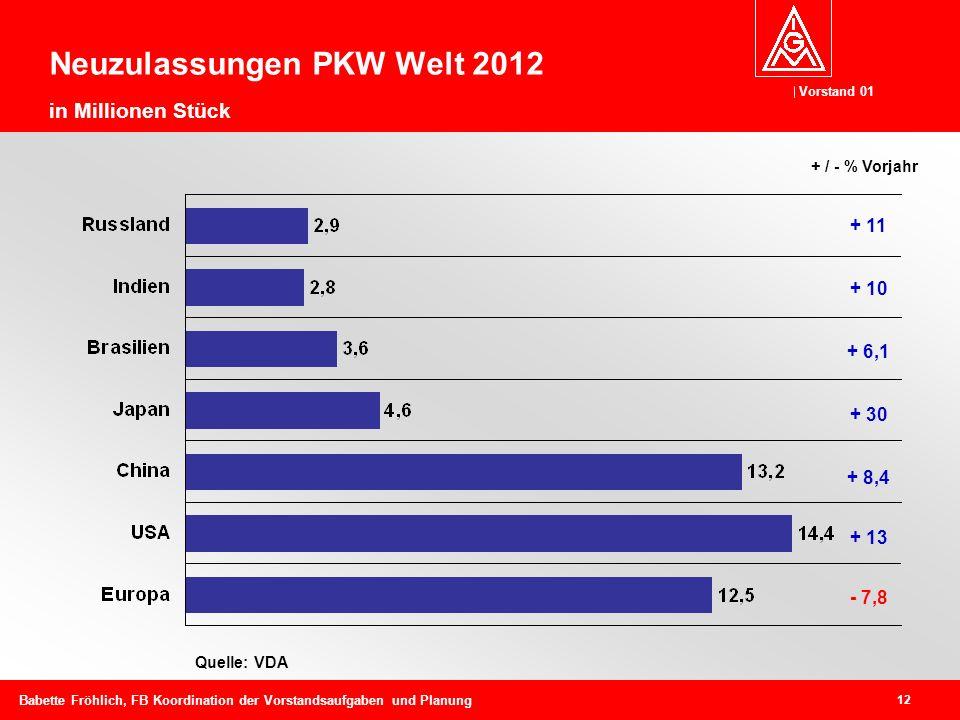 Neuzulassungen PKW Welt 2012 in Millionen Stück