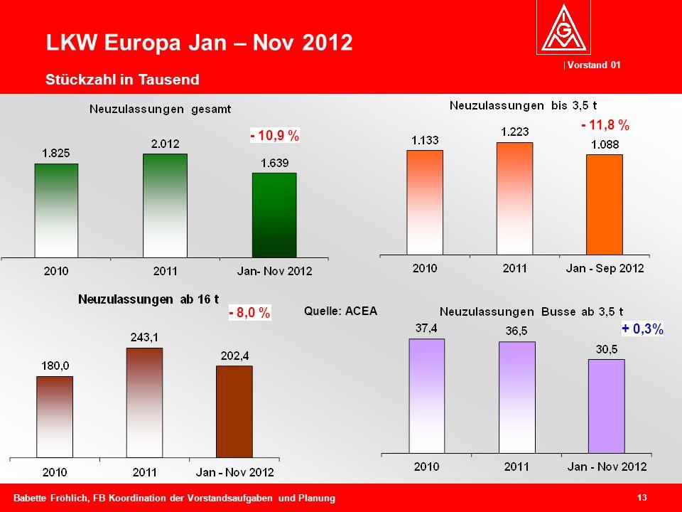 LKW Europa Jan – Nov 2012 Stückzahl in Tausend