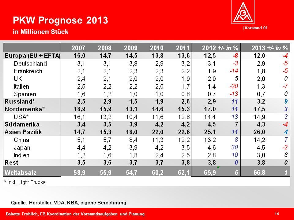 PKW Prognose 2013 in Millionen Stück