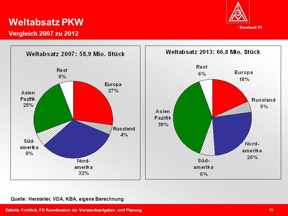 Weltabsatz PKW Vergleich 2007 zu 2012