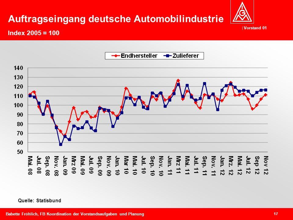 Auftragseingang deutsche Automobilindustrie Index 2005 = 100