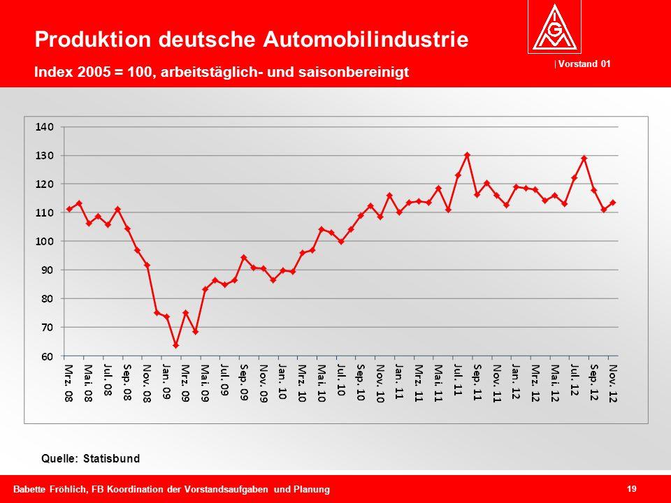 Produktion deutsche Automobilindustrie Index 2005 = 100, arbeitstäglich- und saisonbereinigt