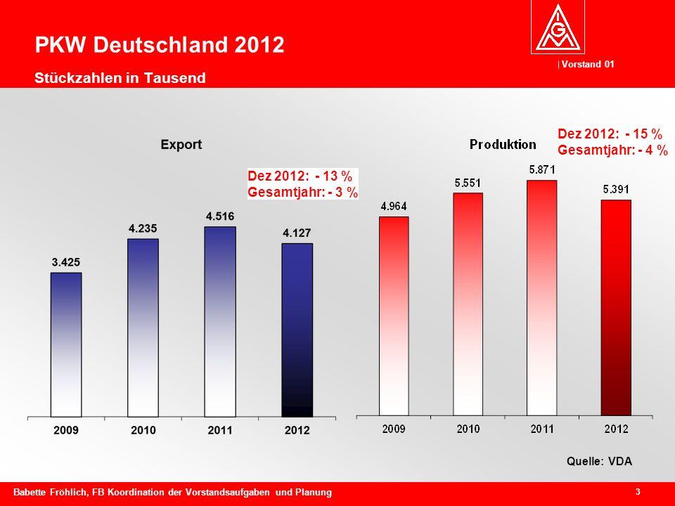 PKW Deutschland 2012 Stückzahlen in Tausend