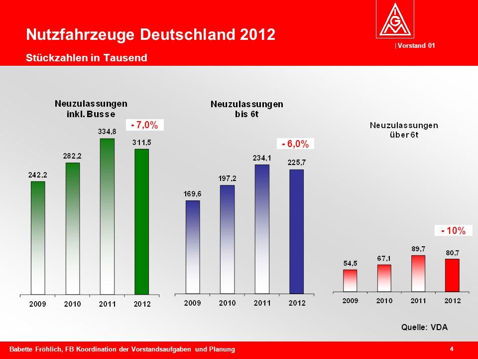 Nutzfahrzeuge Deutschland 2012 Stückzahlen in Tausend