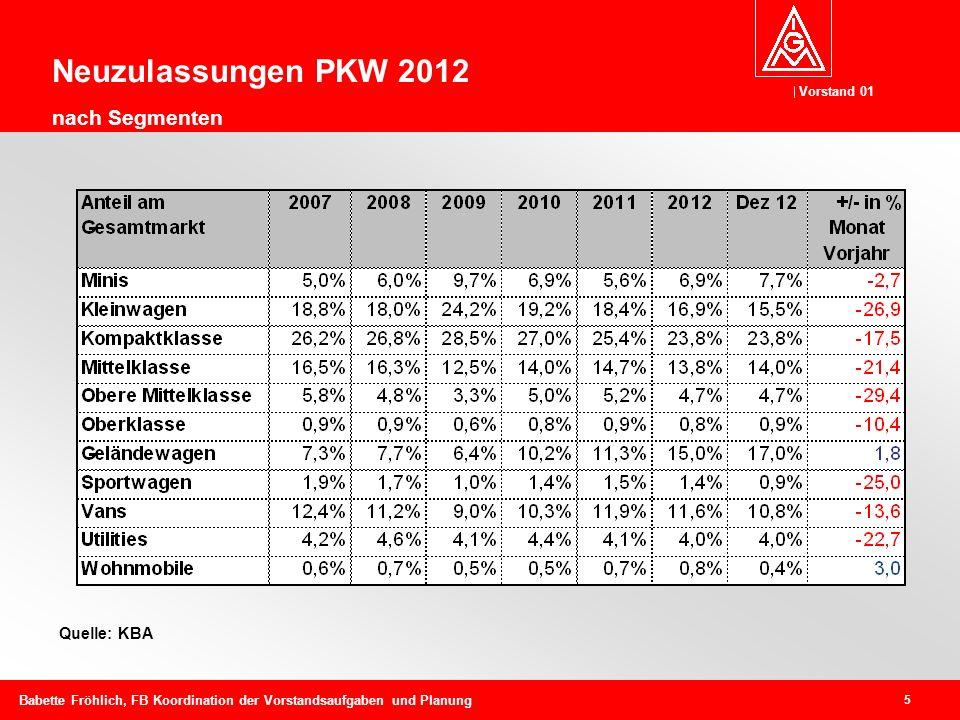 Neuzulassungen PKW 2012 nach Segmenten