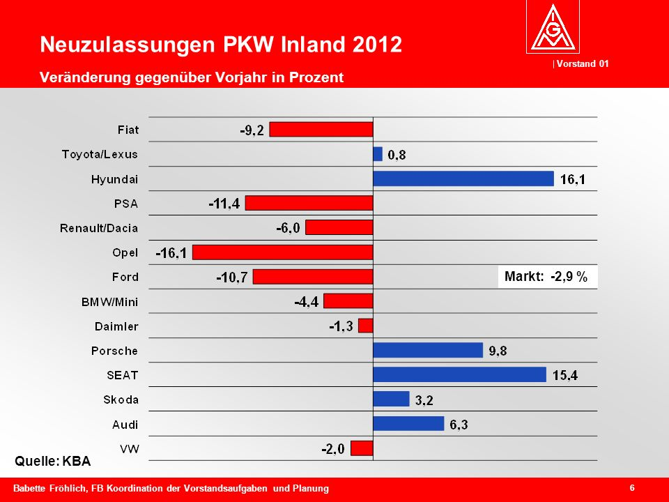 Neuzulassungen PKW Inland 2012 Veränderung gegenüber Vorjahr in Prozent