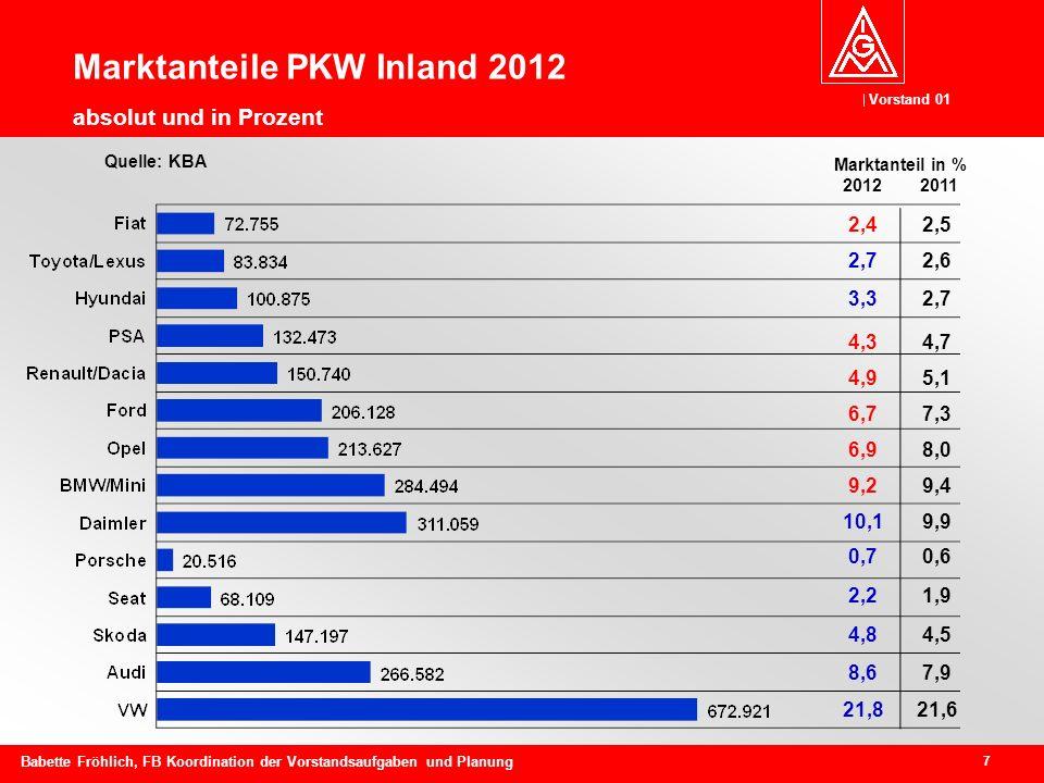 Marktanteile PKW Inland 2012 absolut und in Prozent