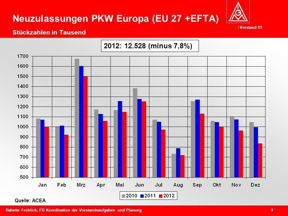 Neuzulassungen PKW Europa (EU 27 +EFTA) Stückzahlen in Tausend