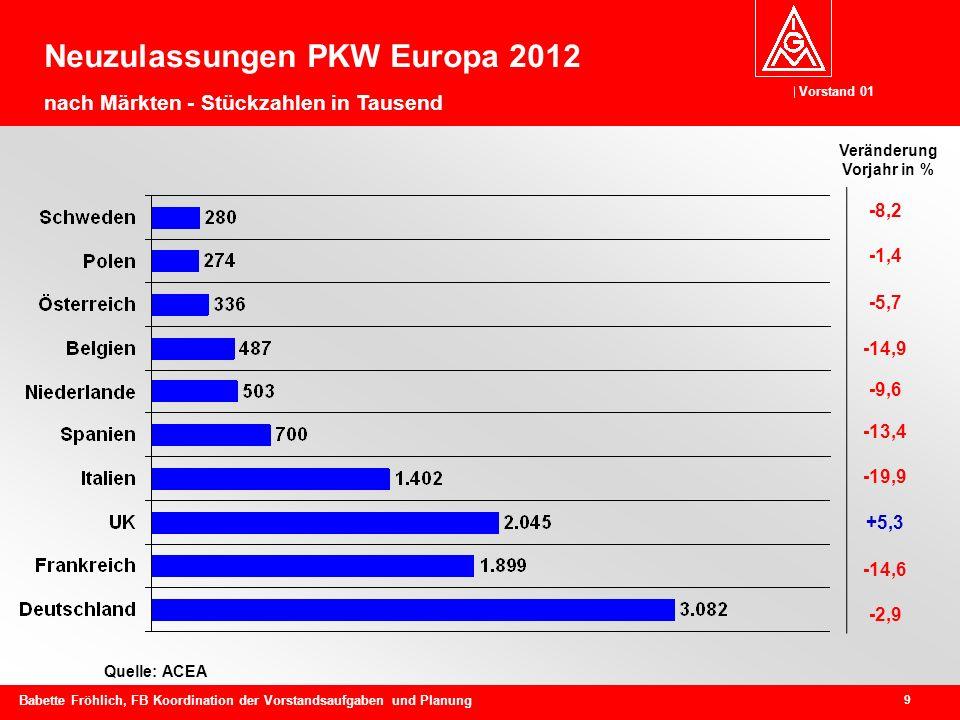 Neuzulassungen PKW Europa 2012 nach Märkten - Stückzahlen in Tausend