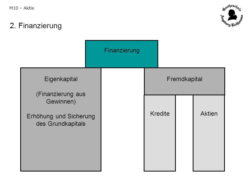 2. Finanzierung Finanzierung Eigenkapital (Finanzierung aus Gewinnen)