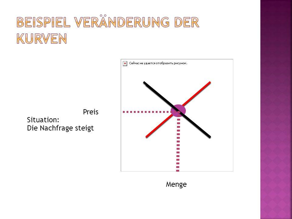 Beispiel Veränderung der Kurven