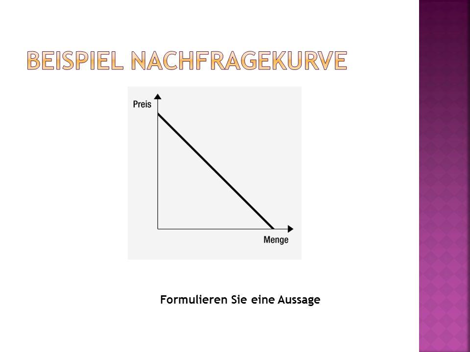 Beispiel Nachfragekurve