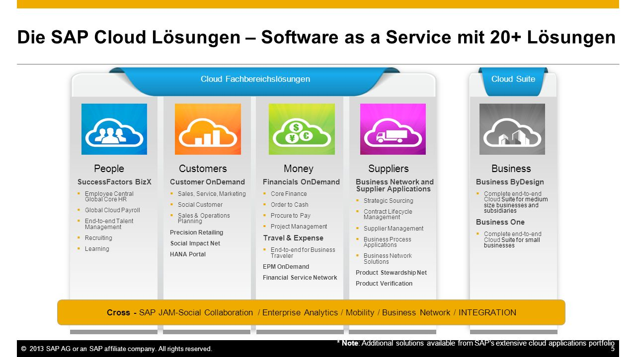 Die SAP Cloud Lösungen – Software as a Service mit 20+ Lösungen