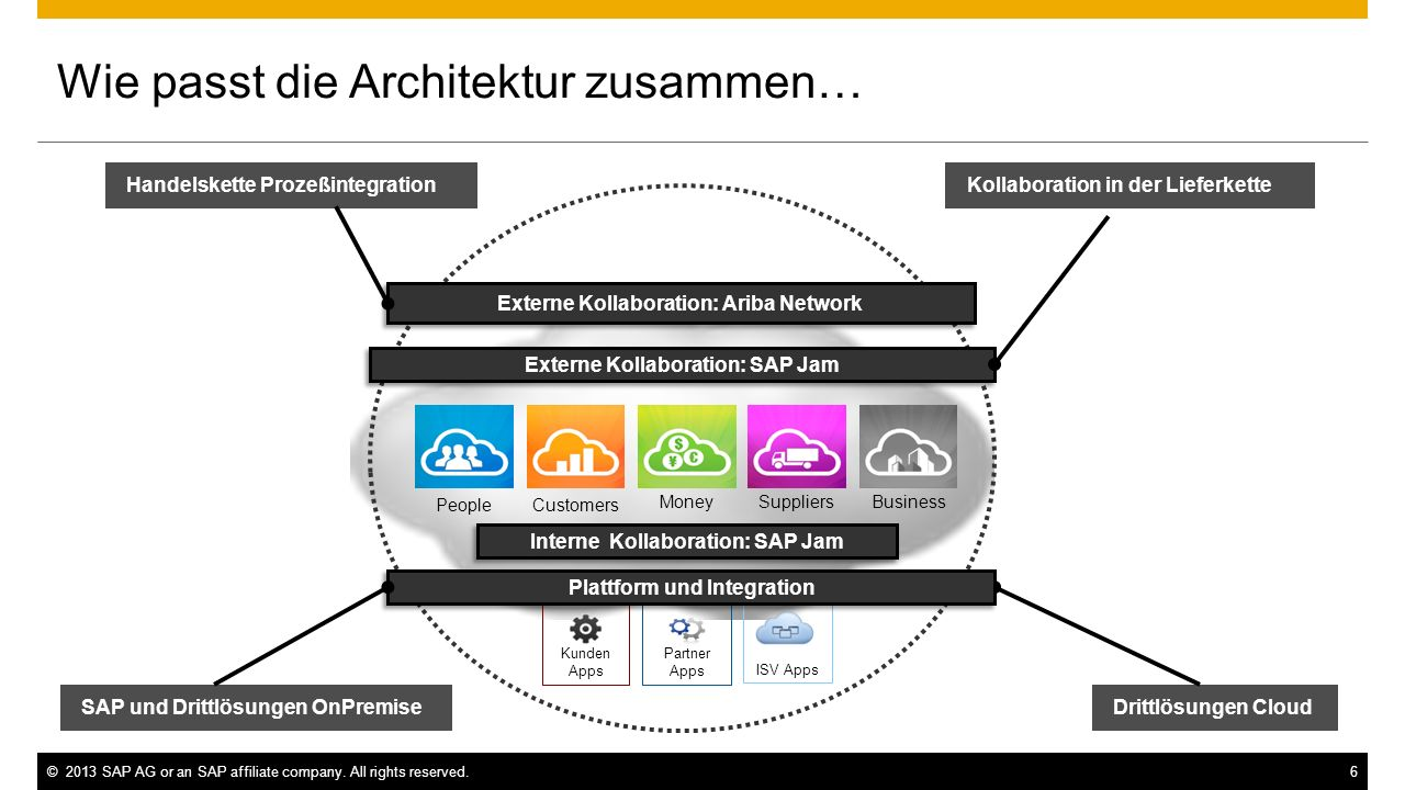 Externe Kollaboration: SAP Jam