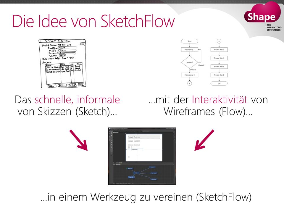 Die Idee von SketchFlow
