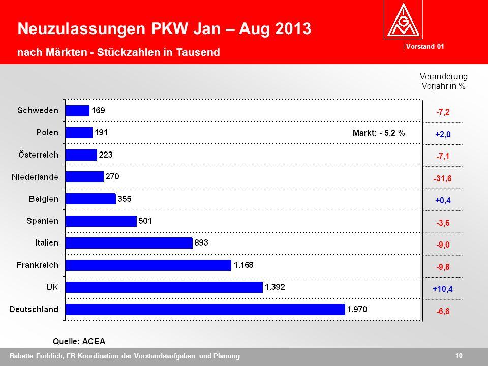 Neuzulassungen PKW Jan – Aug 2013 nach Märkten - Stückzahlen in Tausend