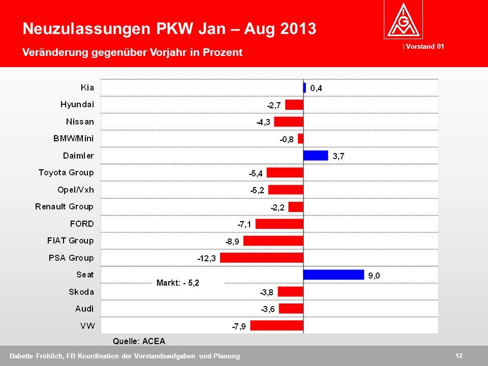 Neuzulassungen PKW Jan – Aug 2013 Veränderung gegenüber Vorjahr in Prozent