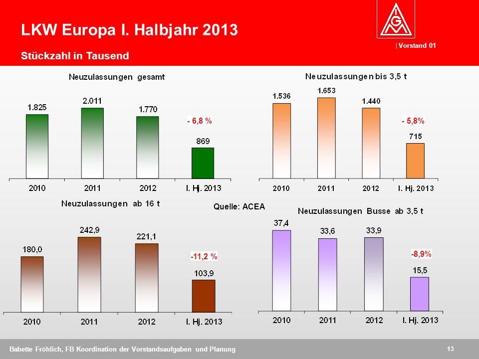 LKW Europa I. Halbjahr 2013 Stückzahl in Tausend - 6,8 % - 5,8%