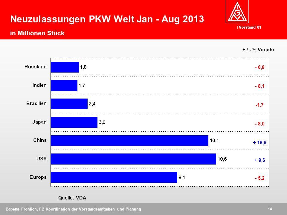 Neuzulassungen PKW Welt Jan - Aug 2013 in Millionen Stück