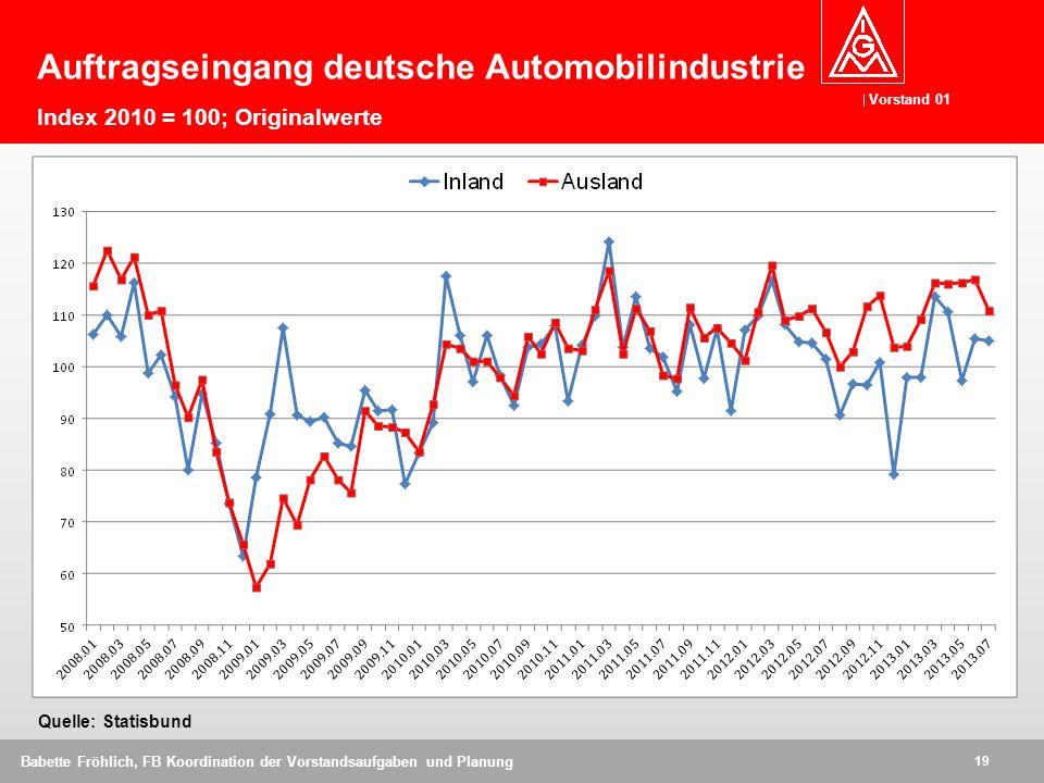 Auftragseingang deutsche Automobilindustrie Index 2010 = 100; Originalwerte