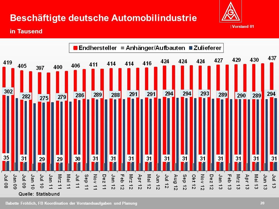 Beschäftigte deutsche Automobilindustrie in Tausend