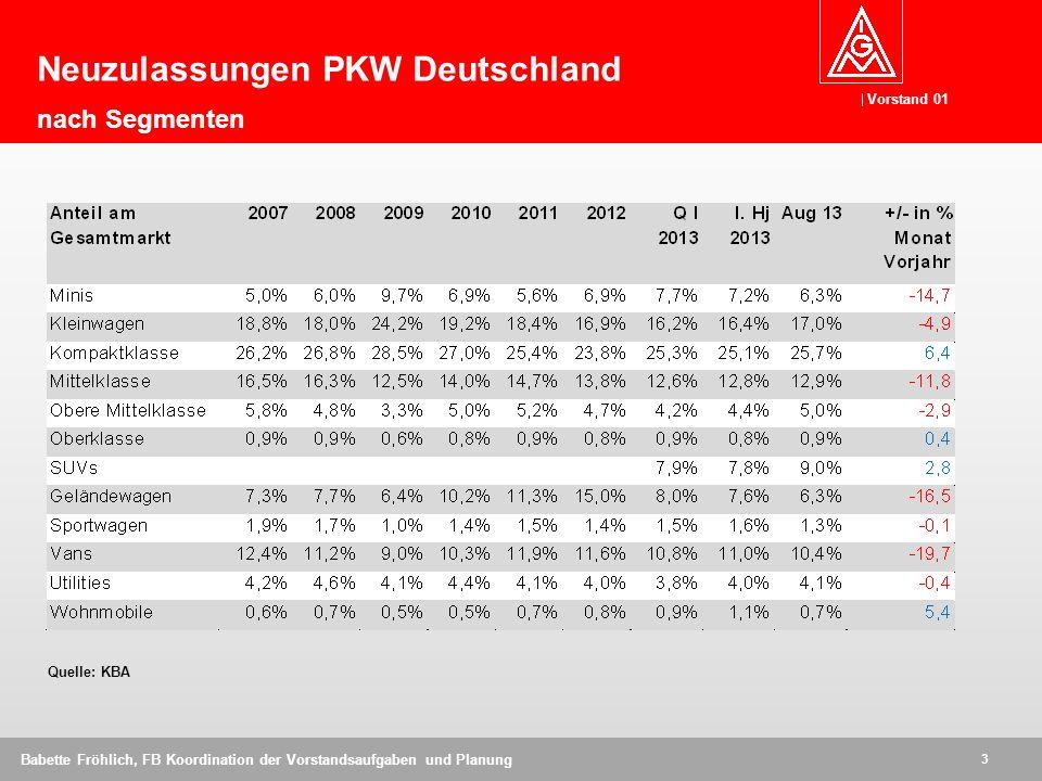 Neuzulassungen PKW Deutschland nach Segmenten
