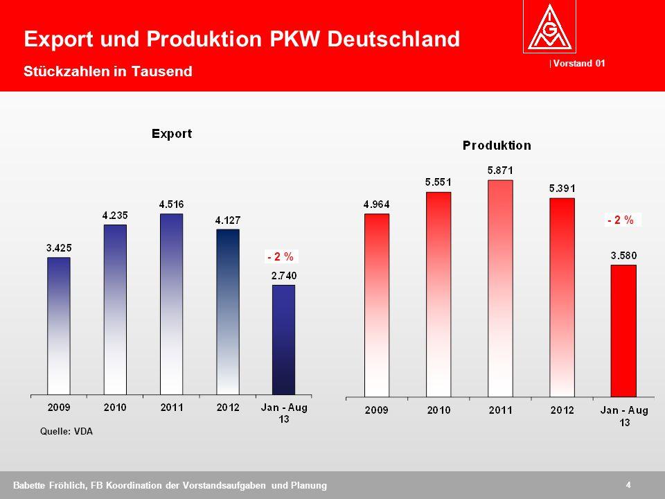 Export und Produktion PKW Deutschland Stückzahlen in Tausend