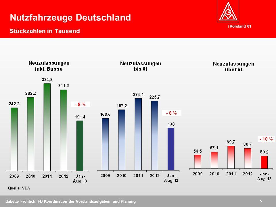 Nutzfahrzeuge Deutschland Stückzahlen in Tausend