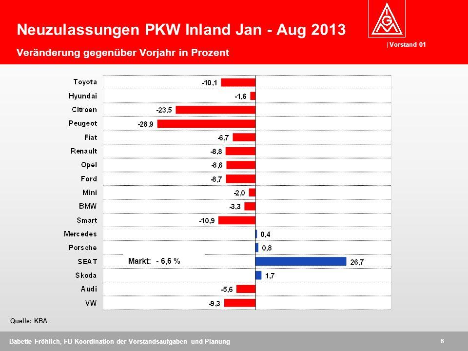 Neuzulassungen PKW Inland Jan - Aug 2013 Veränderung gegenüber Vorjahr in Prozent