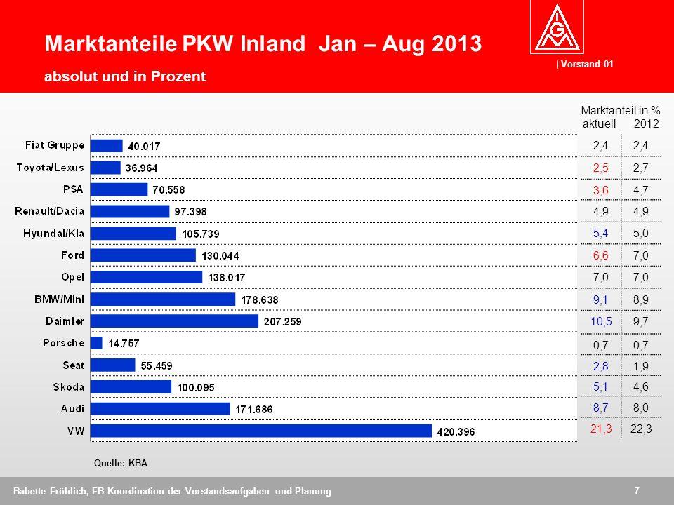 Marktanteile PKW Inland Jan – Aug 2013 absolut und in Prozent