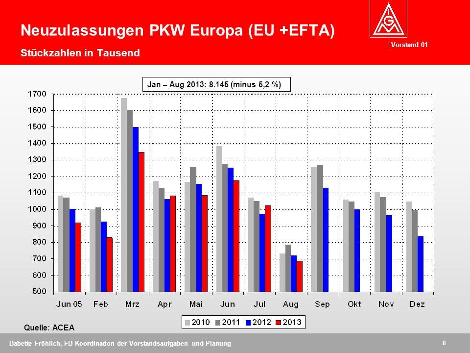 Neuzulassungen PKW Europa (EU +EFTA) Stückzahlen in Tausend