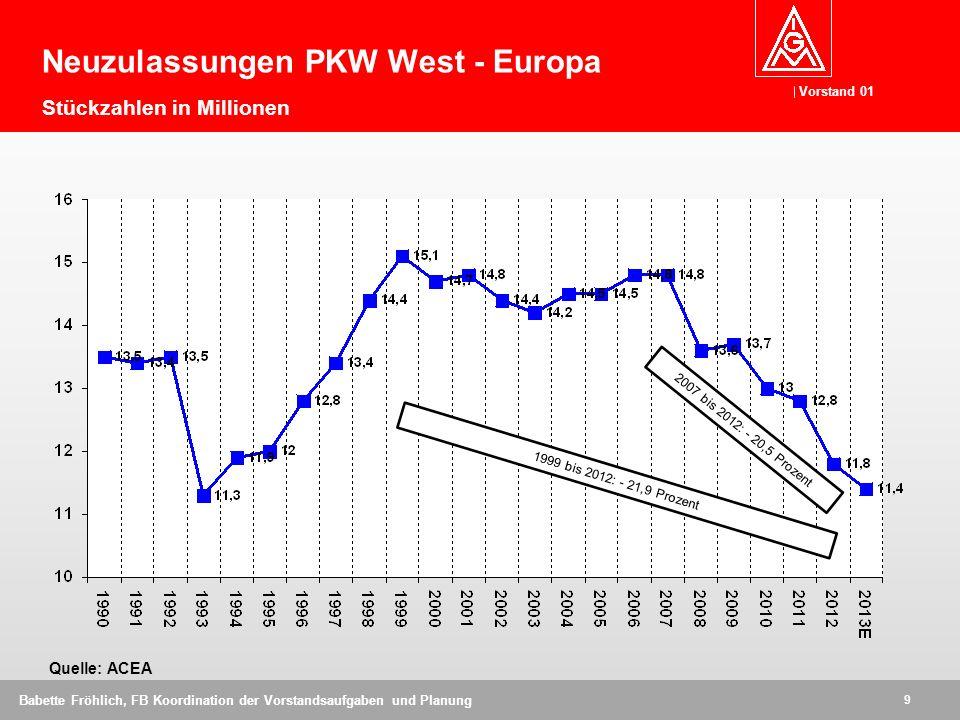 Neuzulassungen PKW West - Europa Stückzahlen in Millionen