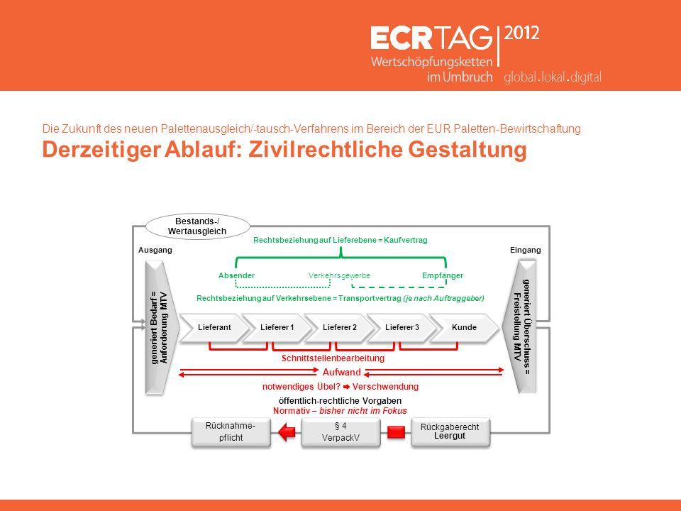 Die Zukunft des neuen Palettenausgleich/-tausch-Verfahrens im Bereich der EUR Paletten-Bewirtschaftung Derzeitiger Ablauf: Zivilrechtliche Gestaltung