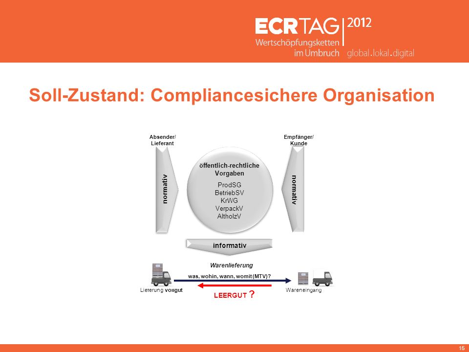 Soll-Zustand: Compliancesichere Organisation