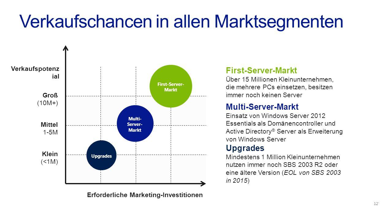 Verkaufschancen in allen Marktsegmenten