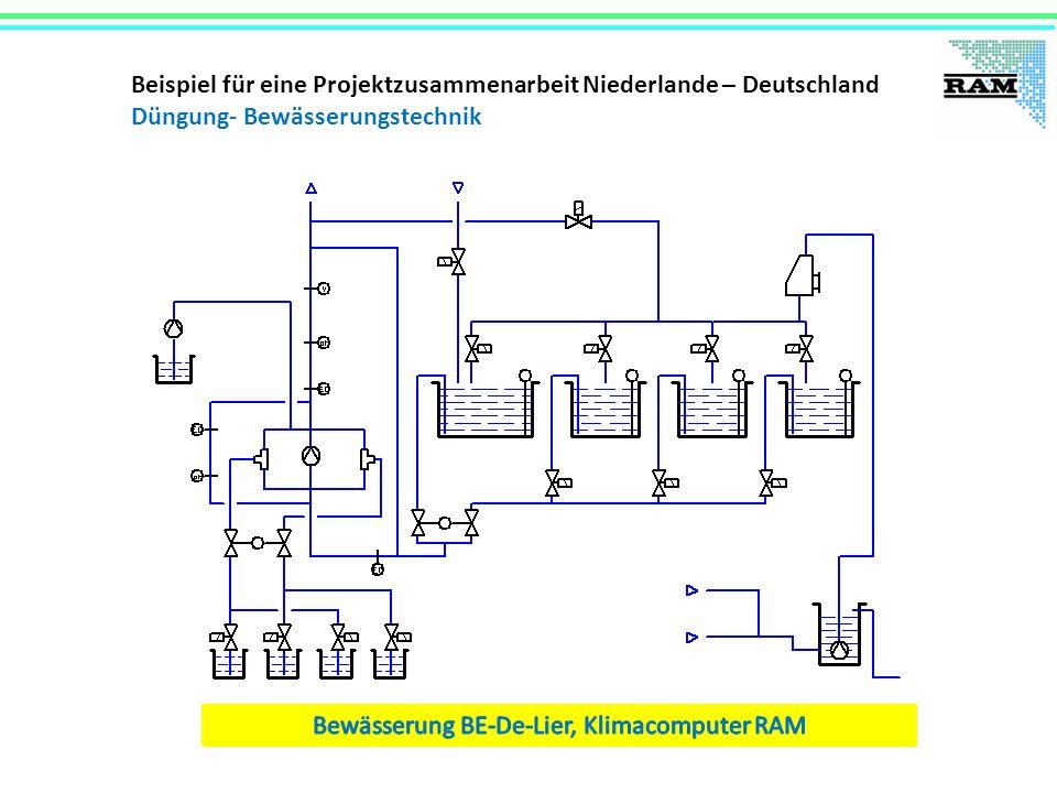 Bewässerung BE-De-Lier, Klimacomputer RAM