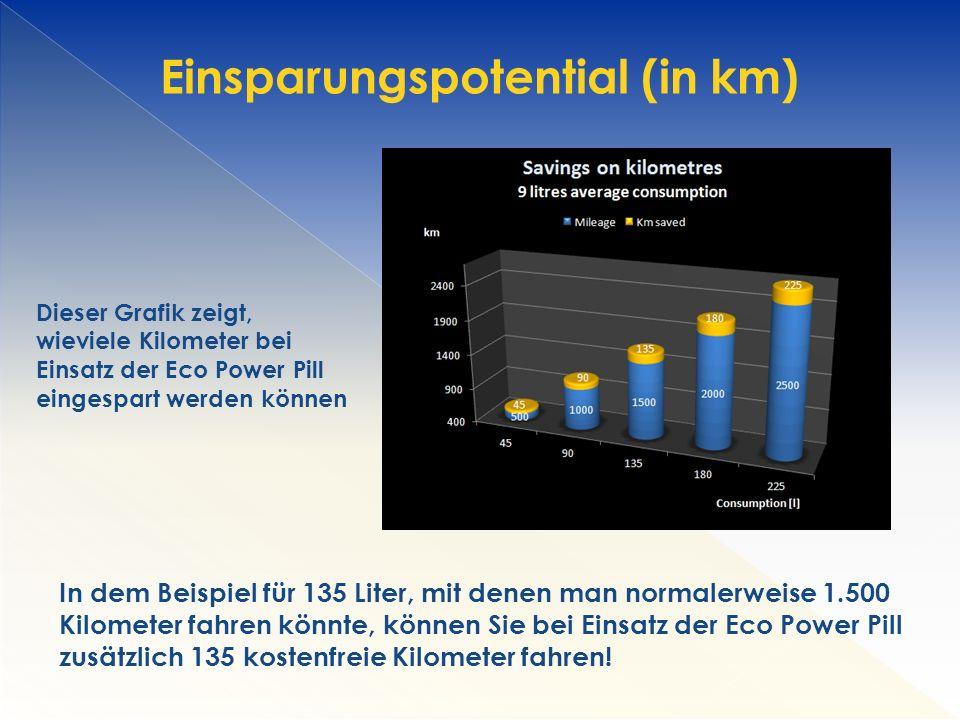 Einsparungspotential (in km)